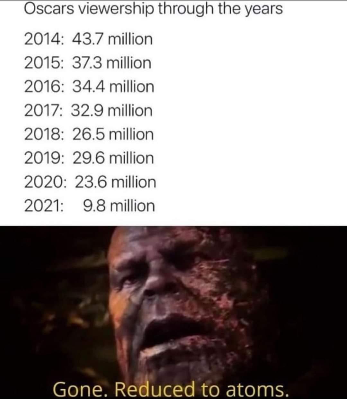 Memes Oscar ratings 2020